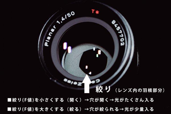 カメラの絞り(F値)とは