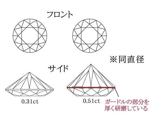 ダイヤモンドの重比率図