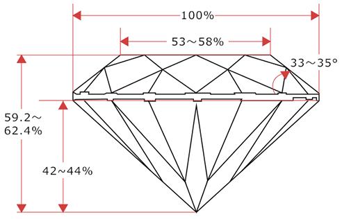 Proportion図